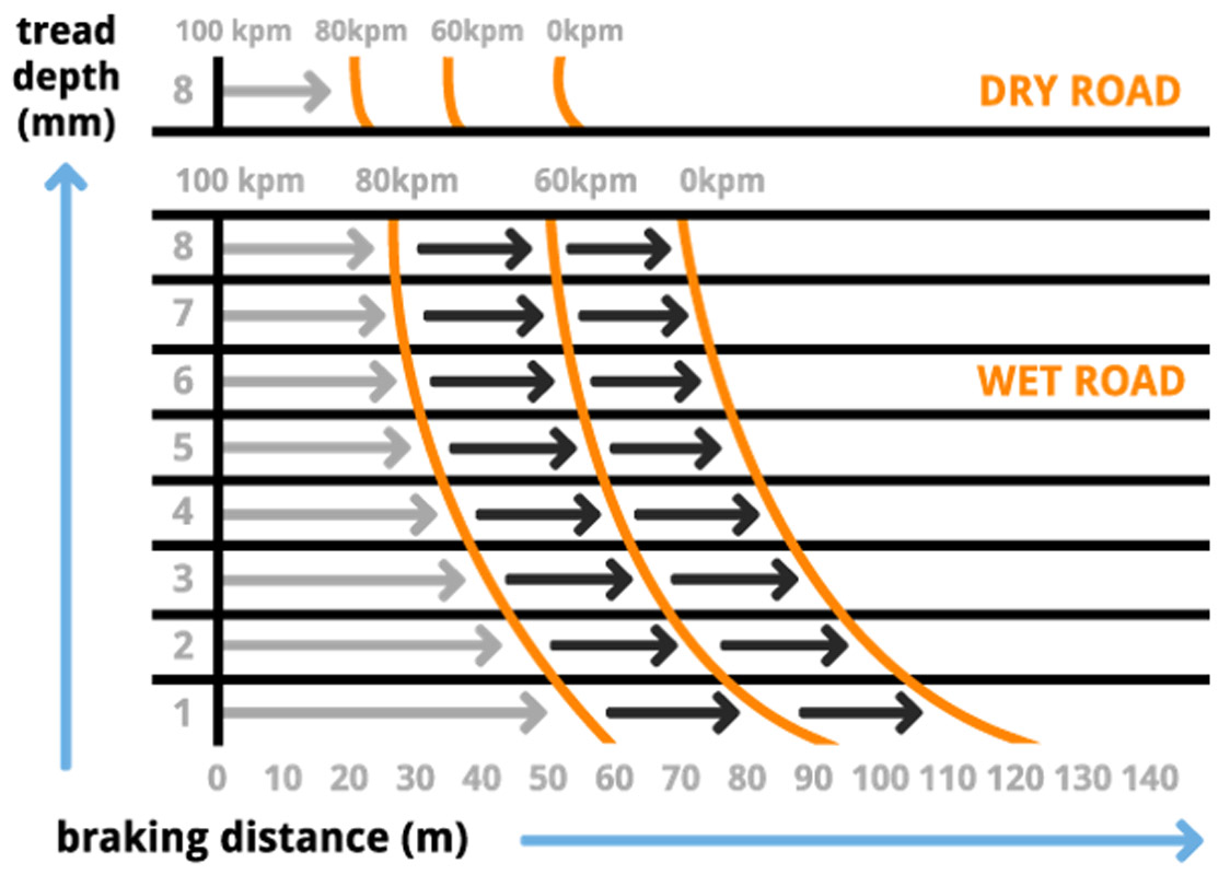 vehicle braking distance graph